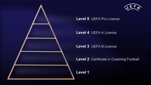 Qualification-Pyramid - developing as a coach