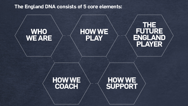 FA DNA - Coaching